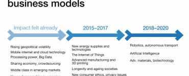 TalkingHRAnalytics - The Future of Jobs