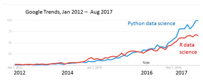 Python or R: Which is best for Data Science? | Workplaceif